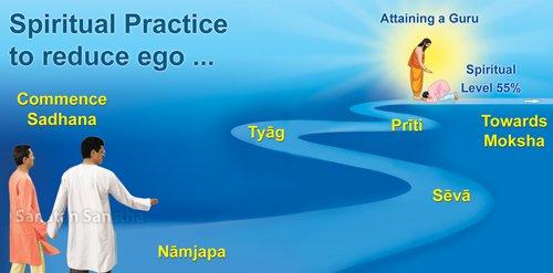 4_Spiritual_practice_to_destroy_ego_Inner