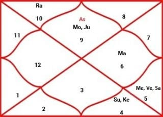 General questions about Astrology - Sanatan Sanstha