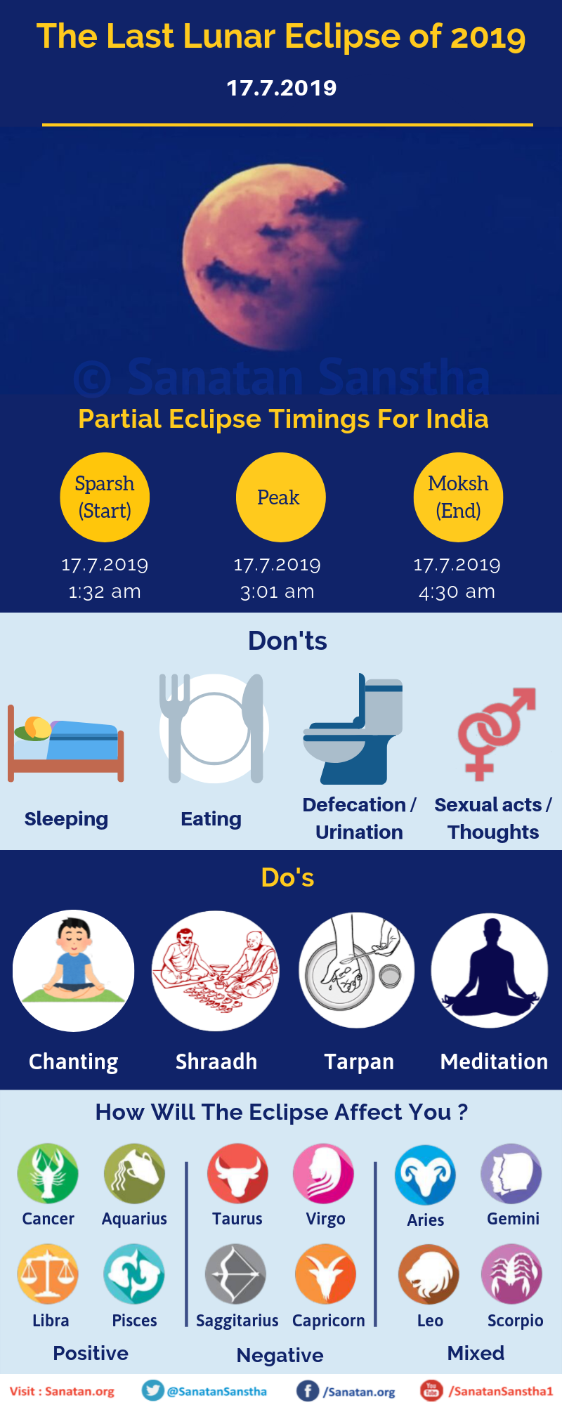 The last partial lunar eclipse of 2019 - Do's and Don'ts - Sanatan