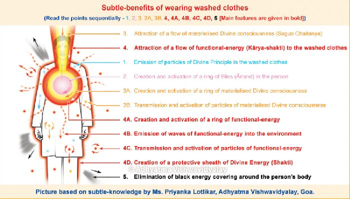 Subtle effects of wearing washed clothes