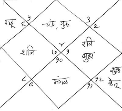 prabhu_shreeram_kundali